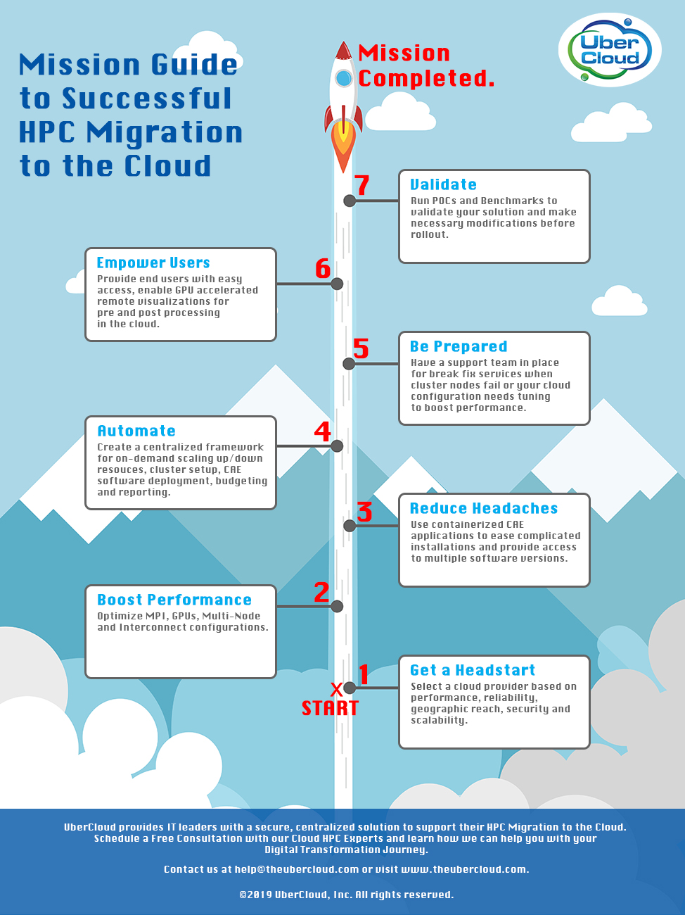 Infographic-Mission-Guide-Successful-HPC-Migration-to-Cloud